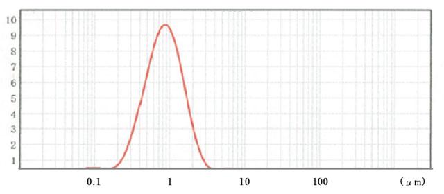 粒度分布図